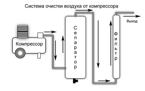 Фильтр воздуха компрессора для химической металлизации