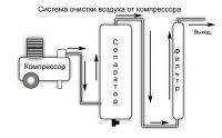 Влагоотделитель компрессора для химической металлизации